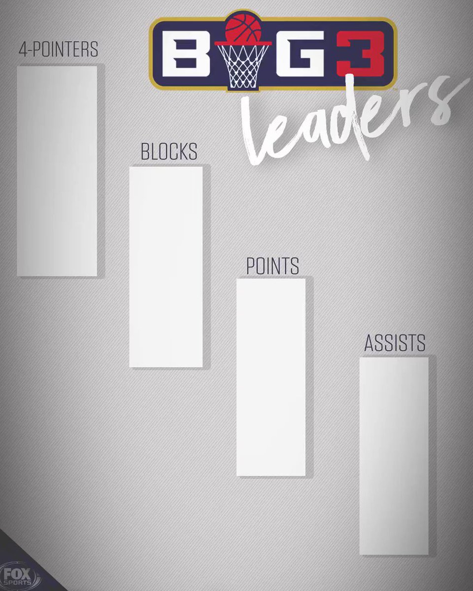 RT @FS1: We see some new names on the @thebig3 leaderboard ???? https://t.co/NKYtT1ubBe