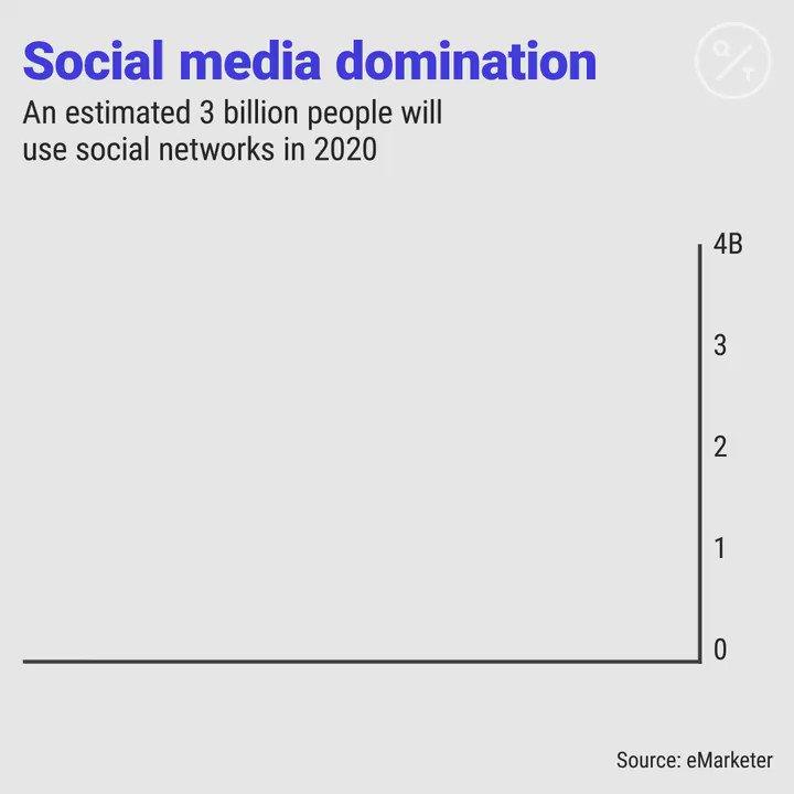 On estime que 3 milliards de personnes dans le monde utiliseront les réseaux sociaux en 2020, soit 78% de la population en ligne via @business   https://t.co/LC5IvckNlk