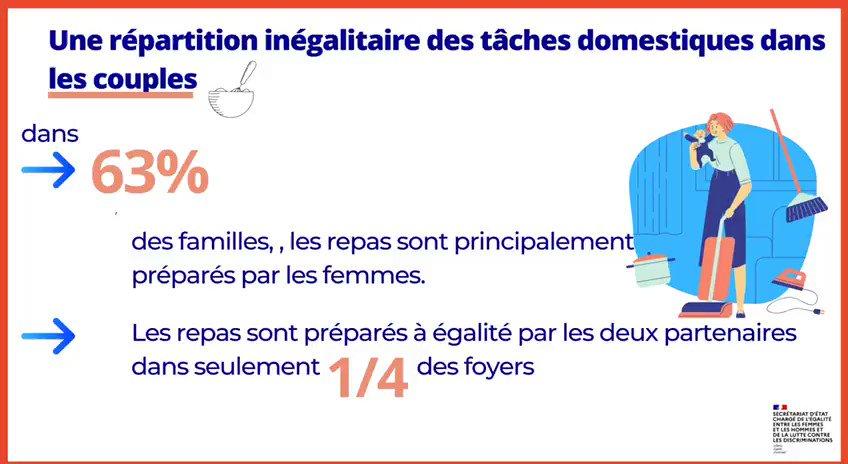 """""""Statistiquement, les femmes et les hommes ne vivent donc pas le même #confinement !"""" 💬 @MarleneSchiappa  👉 Dans 63% des familles, les repas sont principalement préparés par les femmes. https://t.co/A4xhG58Acv"""