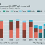 An economic history of the world in 1 minute, 5 seconds. —@TheEconomist https://t.co/k2wgPKJJj1
