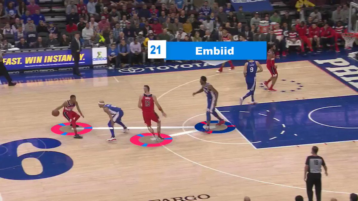 Joel Embiid protects the paint and runs the floor! #NBABreakdown   �� @Sixers/@Lakers  ⏰ 8pm/et  �� @NBAonTNT https://t.co/QeXBZBvOwX