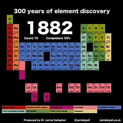 Mil gracias al Dr. Jamie Gallagher por este vídeo tan enormemente didáctico. #elementos #químicos #tablaperiódica #ciencia #química https://t.co/3tfU7pObdO