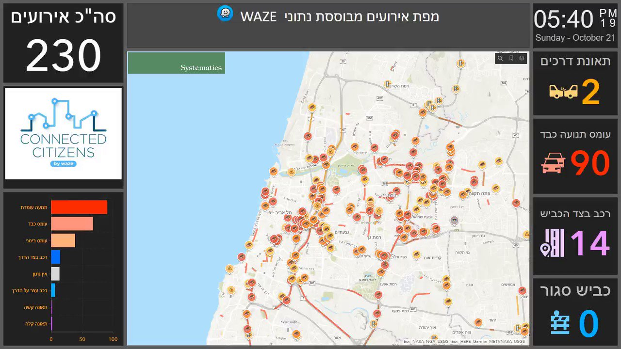 Nice #Dashboard of #TelAviv @waze data built on #OpsDashboard for #ArcGIS by @Esri_Israel - shown at their user conference #Israel #RealTime #waze #traffic #dataviz #visualization #esri #TheScienceOfWhere #GIS #mapping #maps @Esri @ArcGISApps @EsriSLGov @EsriTransport https://t.co/SSBhPnMzy4