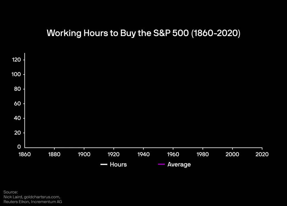 The average US worker must now work 126 hours to buy a single share of S&P 500 index.  In 1980 it was 20.