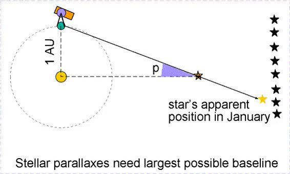 How do we know the distance to the stars? The trigonometric parallax explained:  [source of the gif and more info: