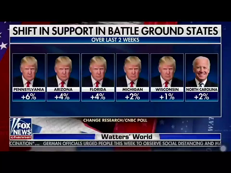 .@JesseBWatters Shift in support to @realDonaldTrump in battleground states.