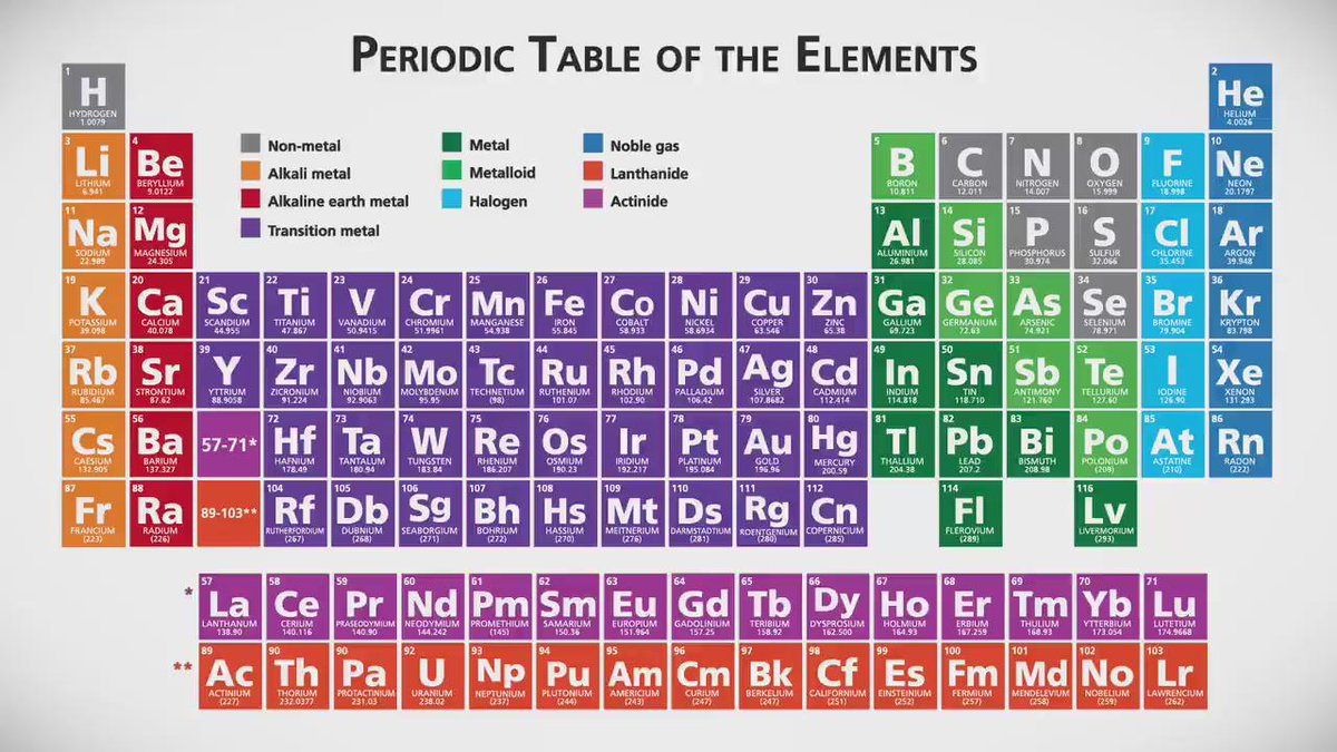 The New Year comes with an elementary change – 4 new chemical elements were added to the periodic table of elements https://t.co/z06795UjnZ