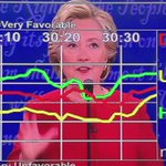 "Watch the ""undecided"" line when Hillary talks vs. when Trump talks.  Trump is really winning tonight.  #DebateNight https://t.co/RTieC8dlKC"