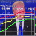 When Trump rails against the current system, his numbers go up. 📈  #DebateNight https://t.co/06jPjGpzdY