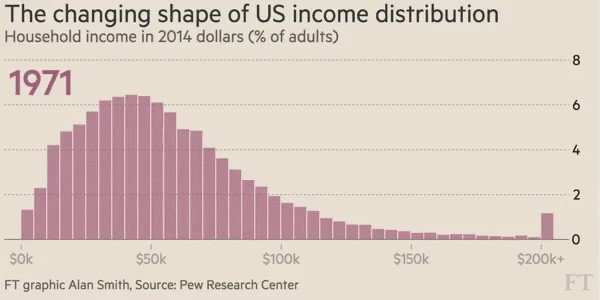 This is the most fascinating and useful graphic I've ever seen on #inequality. Tells most of the recent US story https://t.co/ZK1r2pn7Vk