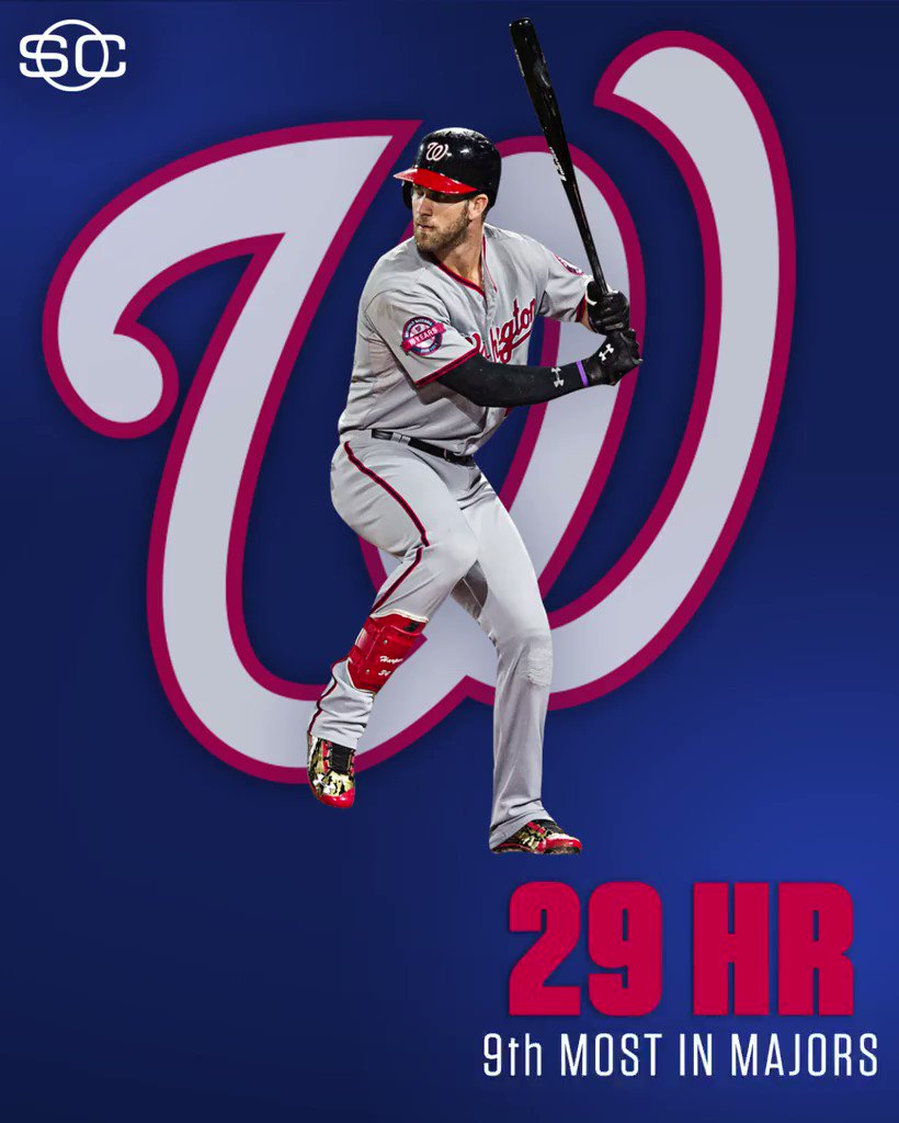 The Nationals are going to feel Bryce Harper's absence. https://t.co/dApYsqdzXP