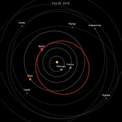 Animation of the orbit of Elon Musk's Tesla over the next 10 years from JPL data created by Jeff Bryant https://t.co/NNpozzstlo