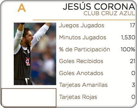 El #Balondeoro al mejor portero es para!! Corona del @Cruz_Azul_FC #Sololosmejores http://t.co/mbgDtZrQ