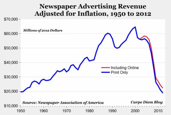 (인플레이션 감안) 1950년대 수준으로 떨어진 신문 광고 수익 (더욱 충격적인 것은 온라인 수익을 더한 그래프)