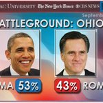RT @GranholmTWR: A new poll has @BarackObama up over Romney in #Ohio. Let's keep moving #Forward!