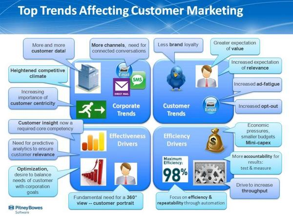 Top Trends Affecting Consumer Marketing