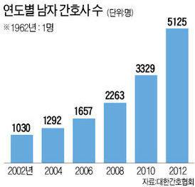2012년은 남자간호사 5000명이 넘은 해이자, 남자간호사 배출 50주년이기도 합니다. [2012.10.25일 간호 정책 선포식] 행사에 대한민국 첫번째 남자간호사인 조상문 선생님께서 참석 예정입니다. http://t.co/o1ykYhb4