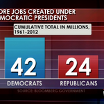 RT @GranholmTWR: FACT! More jobs created under Democratic presidents. Open this tweet to see the numbers.
