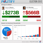 The national impacts of @MittRomney and @BarackObama plans. Find out more at http://t.co/KRxdwJAd #election2012