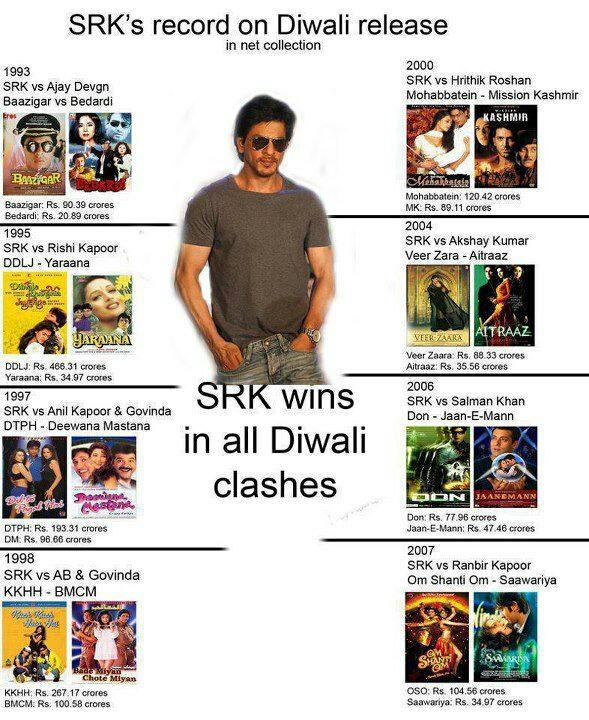 plzz RT @iamsrk 's record on all diwali's...clash in box office!!! http://t.co/p2AMeVYA: plzz RT… http://t.co/pyA9GNnX