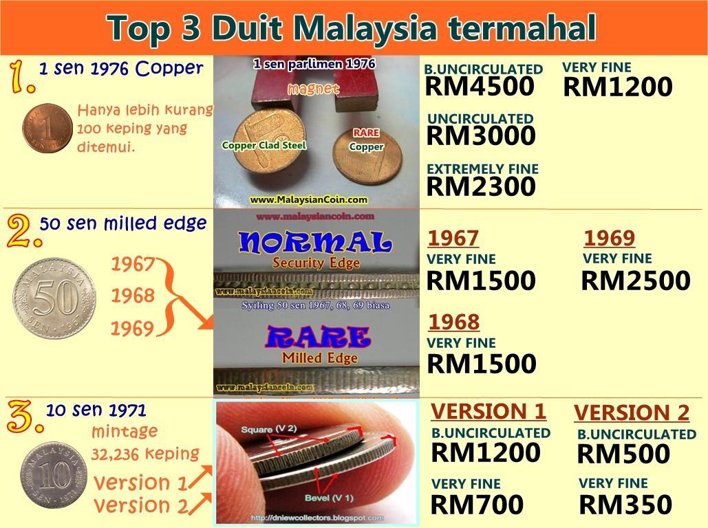 Infografik: Top 3 duit syiling Malaysia termahal. http://t.co/Gs806kyt
