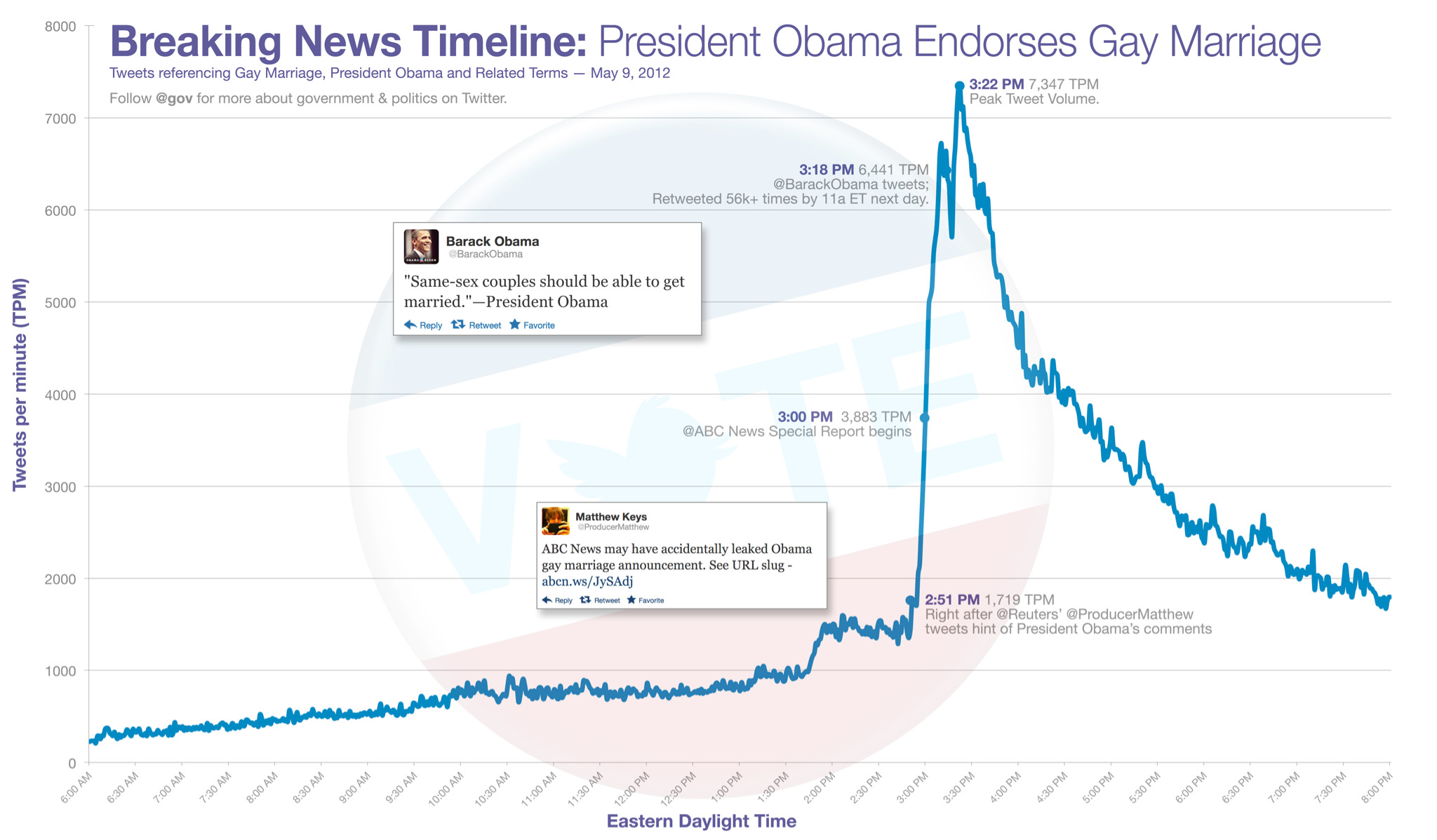 Gay marriage conversation peaked at 7,347 Tweets per minute at 3:22p ET yesterday. CHART: http://t.co/BPfRQY0x