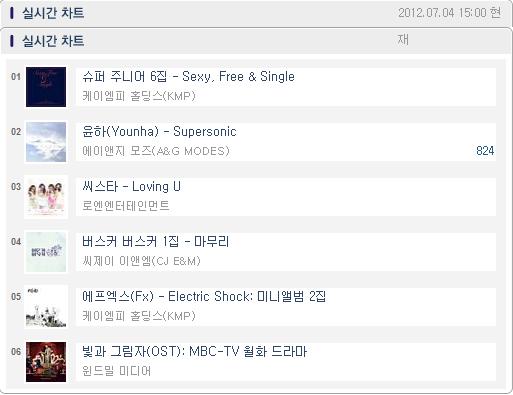 [INFO]  Super Junior is #1 on Hanteo's Real Time chart~! http://t.co/CywNozDZ cr: kikiikyu