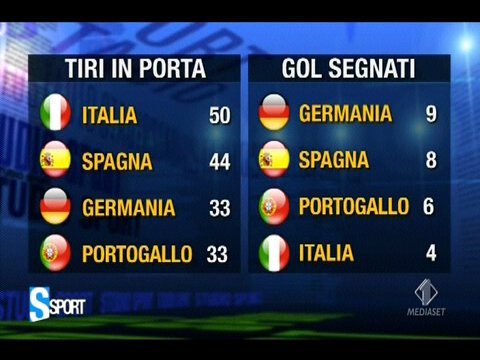 #Euro2012 Shots on Goal: Italy 50, Spanyol 44, Jerman Portugal 33. Goals Scored: Jerman 9, Spanyol 8, Portu 6, Italy 4 http://t.co/PU4aQ3I0