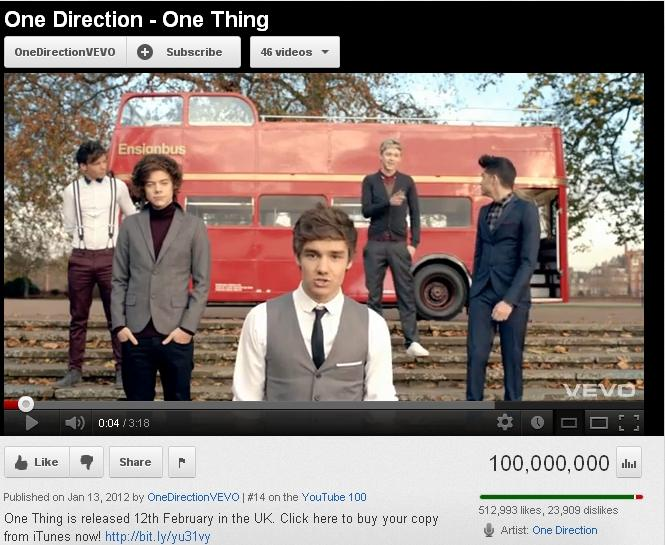 RT @1D_Night_Owl: @onedirection Just saw on Youtube that One Thing reached 100M views...Whoaaa, faster than WMYB did reach before :)) ht ...