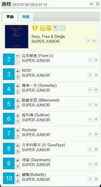 """@donghae861015: SJ 연속 111주 1위 ^^ http://t.co/c6AVn4MH"""