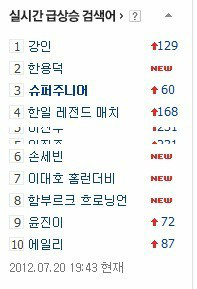 RT @Indo_ELFs: Kangin 1st on top searched and Super Junior on 3, daebak our boys cr.ELF_thoughts http://t.co/O58zRBcu
