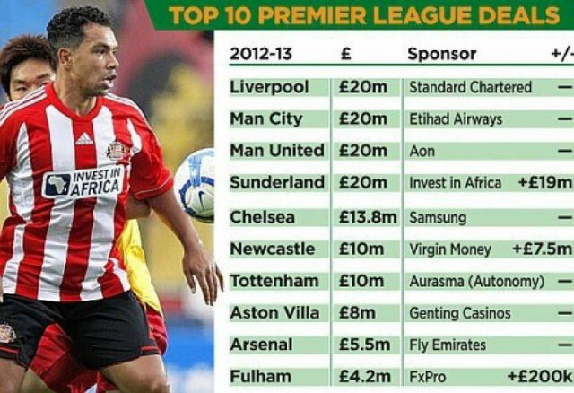 Sunderland have the biggest shirt sponsorship deal in the premier league. Worth 20 million! #SAFC #safcfans #FTM #NUFC http://t.co/mDU6U21z