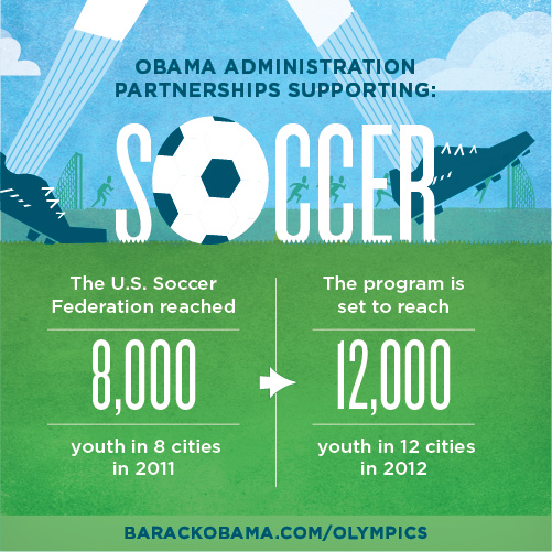 Youth soccer programs are growing thanks to the Obama administration: http://t.co/JwaLtuyD