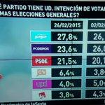Una España enferma y sin remedio. La ignorancia premia la corrupción #L6Neldebate #L6Nsabina http://t.co/WQ3b7NoYdQ