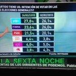 Última encuesta de Invymark: @CiudadanosCs sube Podemos baja http://t.co/wgYrzukAOe