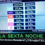 Según el barómetro de @SextaNocheTV @CiudadanosCs es el partido que más sube de Enero a Febrero. http://t.co/PA0mHdCN8B