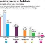 Encuesta @el_pais: PSOE (40-44 escaños); PP (27-31); Podemos (18-22); Cs (8-12); IU (5-9) #L6Ndebate http://t.co/jadp7lHhWj