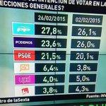 Barómetro de @laSextaTV donde doblamos intención de voto. Ya nadie niega que @CiudadanosCs es la cuarta fuerza y sube http://t.co/dr5mASklR1