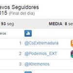 Seguimos en cabeza en @CsExtremadura en nuevos numeros de seguidores. Gracias a todos. @CiudadanosCs http://t.co/pL1aXgOvFb