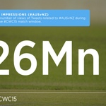 What a game in the #CWC15 Trans-Tasman match up! Here's how #AUSvNZ played out on Twitter http://t.co/0QkVQFQzo9 http://t.co/tmmx2xpvF4