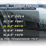 From SkyWarn13.. An avg. temp. of 8.3 degrees for this Feb. Thats the 3rd coldest Feb. on record for Eau Claire! http://t.co/UPTeA7tBJJ