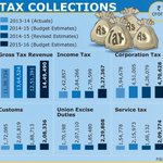 #Budget2015: one final look at yesterdays budget tax collection figures... http://t.co/PnTwNxu5YE