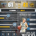 Maine defeats UMBC, 61-41 on Senior Night! #BlackBearNation #InfoGraph http://t.co/y7rRZ49wMw
