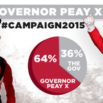 The people have spoken! Governor Peay X WINS! http://t.co/onxYc7BPvN