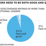 What makes a leader both fast and good http://t.co/mYWw93RKqf http://t.co/MA3iCg51ps