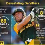"""""""Hes like the Terminator"""". The lowdown on AB de Villiers recording-breaking ODI 150 http://t.co/4qzHjOfj3b http://t.co/1wAzbFh59M"""