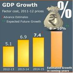 #EconomicSurvey 2014-15: A Growth Rate of over 8 per cent expected for the coming year: http://t.co/QzsiTtWpvL http://t.co/UiZe8IvQt8