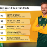 De Villiers 2nd Fastest Century EVER in World Cups, Kevin OBrien holds on to the record but only just! #cwc15 #SAvWI http://t.co/JAu7TSg4tP