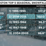 Models say #Boston will break their all time season snowfall record by this time next week! #bostonsnow @NWSBoston http://t.co/ZkK5YcW7RI
