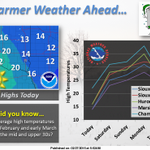 Abundant sunshine today with a little warming trend coming up this weekend http://t.co/w04yYMb4en